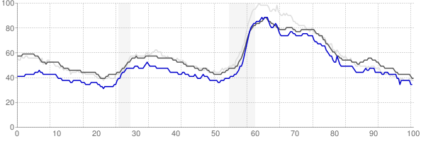 York, Pennsylvania monthly unemployment rate chart